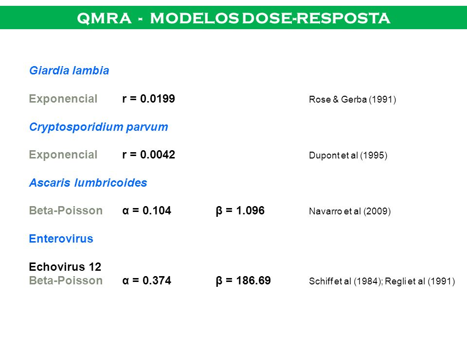 QMRA - MODELOS DOSE-RESPOSTA Giardia lambia Exponencialr = 0.0199 Rose & Gerba (1991) Cryptosporidium parvum Exponencialr = 0.0042 Dupont et al (1995)
