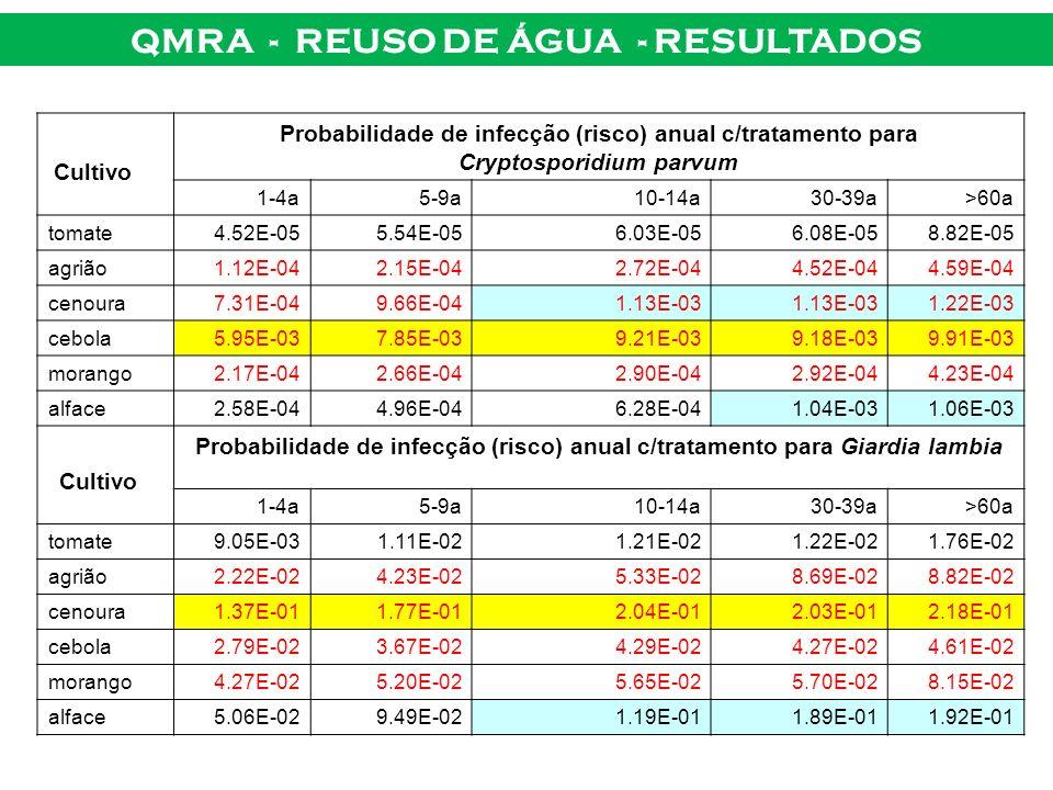 QMRA - REUSO DE ÁGUA - RESULTADOS Cultivo Probabilidade de infecção (risco) anual c/tratamento para Cryptosporidium parvum 1-4a5-9a10-14a30-39a>60a to