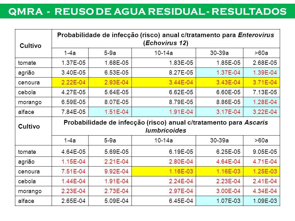 QMRA - REUSO DE AGUA RESIDUAL - RESULTADOS Cultivo Probabilidade de infecção (risco) anual c/tratamento para Enterovirus (Echovirus 12) 1-4a5-9a10-14a