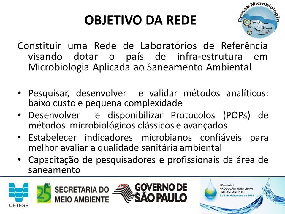 OBJETIVO DA REDE Constituir uma Rede de Laboratórios de Referência visando dotar o país de infra-estrutura em Microbiologia Aplicada ao Saneamento Amb