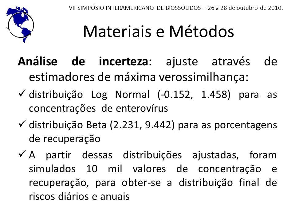 Materiais e Métodos Análise de incerteza: ajuste através de estimadores de máxima verossimilhança: distribuição Log Normal (-0.152, 1.458) para as con