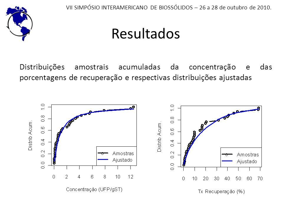 Resultados Distribuições amostrais acumuladas da concentração e das porcentagens de recuperação e respectivas distribuições ajustadas VII SIMPÓSIO INT