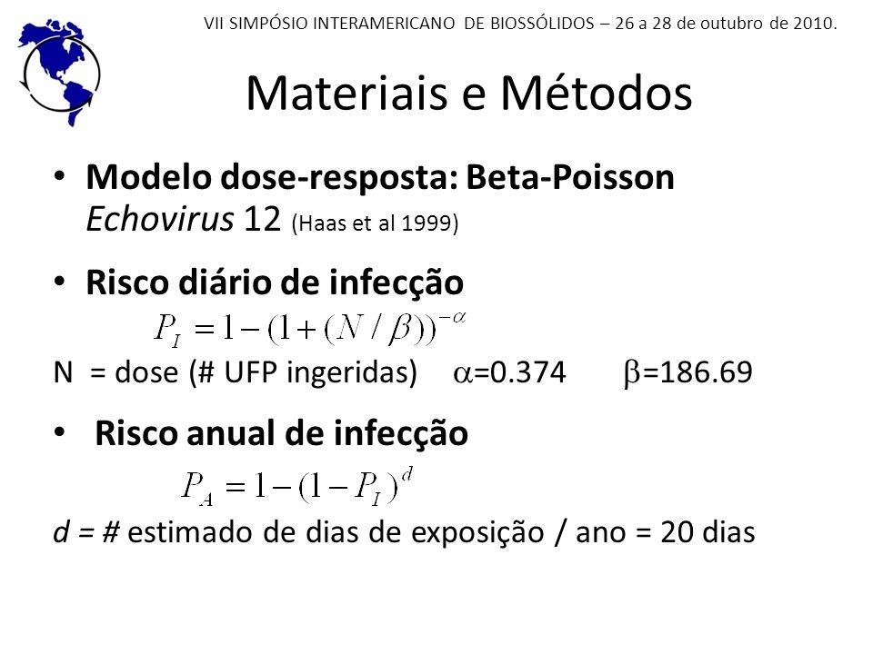 Materiais e Métodos VII SIMPÓSIO INTERAMERICANO DE BIOSSÓLIDOS – 26 a 28 de outubro de 2010. Modelo dose-resposta: Beta-Poisson Echovirus 12 (Haas et