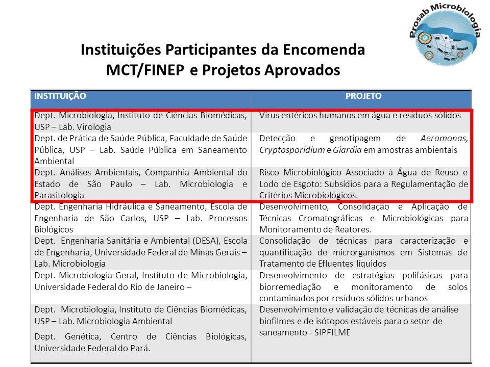 Instituições Participantes da Encomenda MCT/FINEP e Projetos Aprovados INSTITUIÇÃOPROJETO Dept. Microbiologia, Instituto de Ciências Biomédicas, USP –