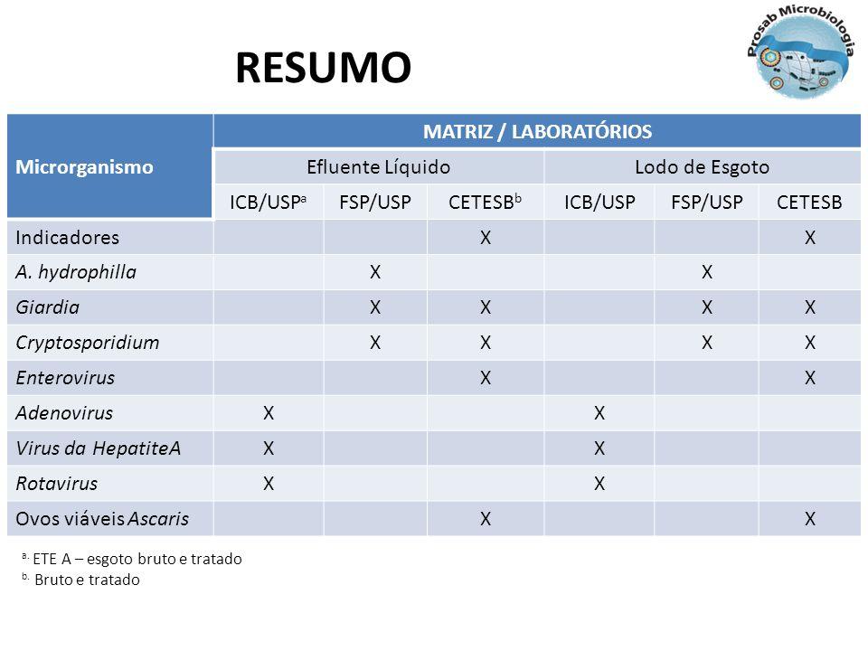 RESUMO Microrganismo MATRIZ / LABORATÓRIOS Efluente LíquidoLodo de Esgoto ICB/USP a FSP/USPCETESB b ICB/USPFSP/USPCETESB IndicadoresXX A. hydrophillaX