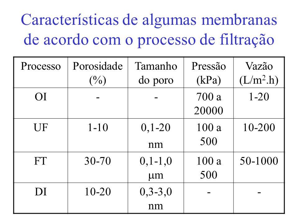 Filtração tangencial (FT) A solução ou suspensão escoa paralelamente à superfície da membrana, enquanto o permeado é transportado transversalmente à e