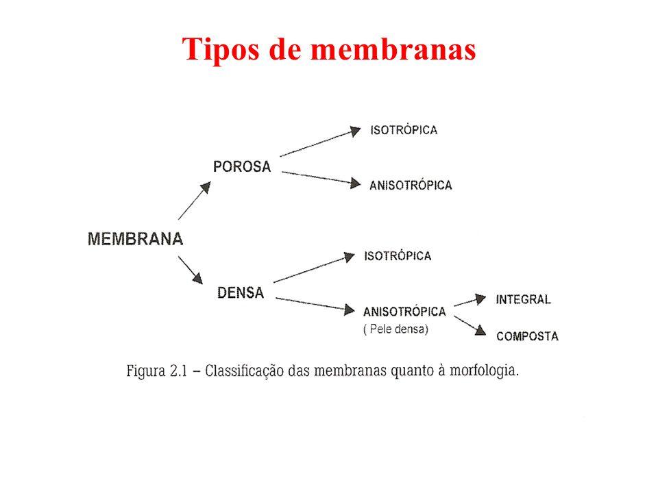 Características de algumas membranas de acordo com o processo de filtração ProcessoPorosidade (%) Tamanho do poro Pressão (kPa) Vazão (L/m 2.h) OI--70