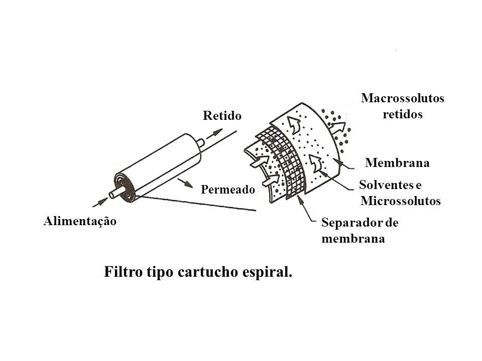 Tipos de sistemas de filtração tangencial