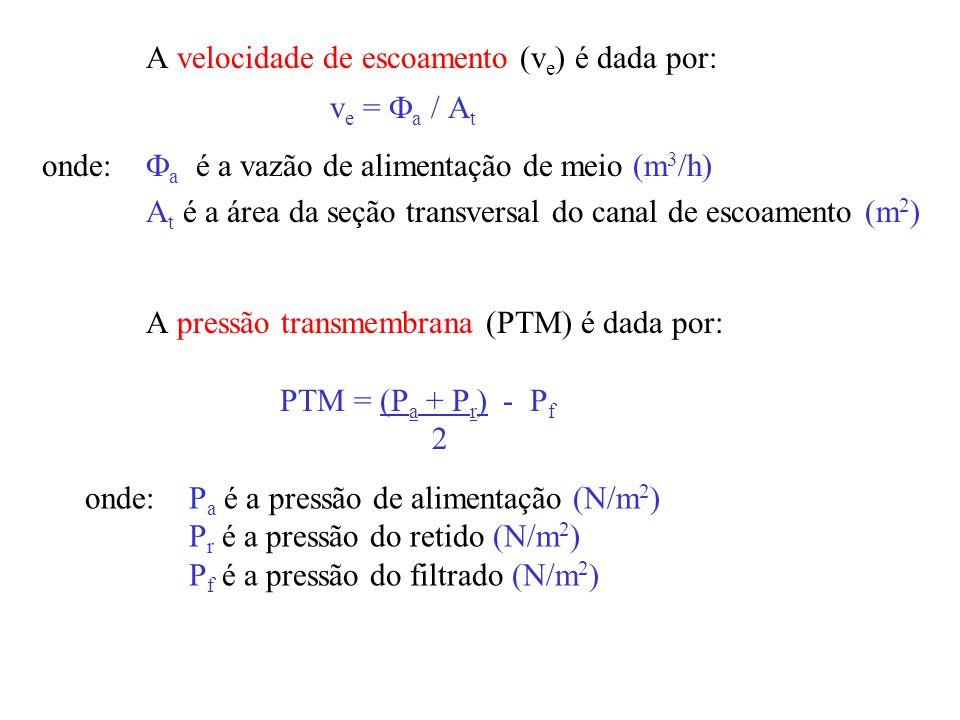 Tais parâmetros são influenciados por: Concentração de polarização, que é um gradiente de concentração próximo à membrana Solução: alteração da veloci