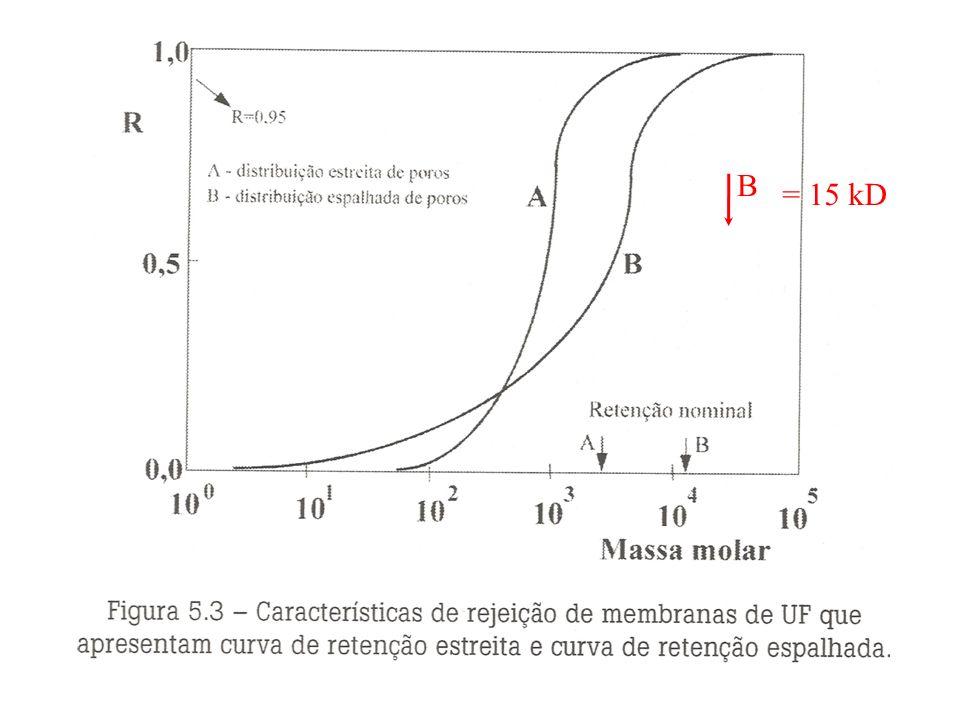 2. Ultrafiltração (UF) Membranas com poros menores que da MF Serve para purificar e fracionar soluções contendo macromoléculas Pressão de força motriz