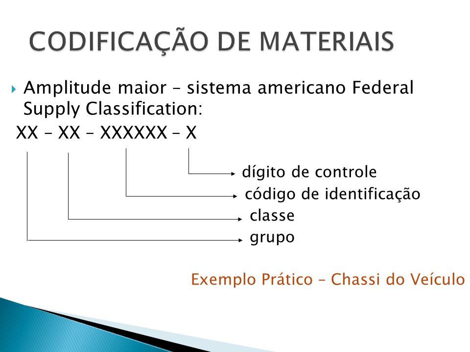 Amplitude maior – sistema americano Federal Supply Classification: XX – XX – XXXXXX – X dígito de controle código de identificação classe grupo Exemplo Prático – Chassi do Veículo