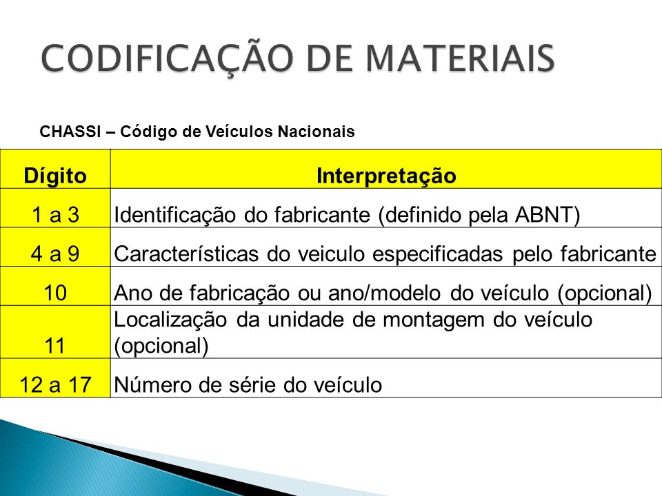 CHASSI – Código de Veículos Nacionais DígitoInterpretação 1 a 3Identificação do fabricante (definido pela ABNT) 4 a 9Características do veiculo especificadas pelo fabricante 10Ano de fabricação ou ano/modelo do veículo (opcional) 11 Localização da unidade de montagem do veículo (opcional) 12 a 17Número de série do veículo