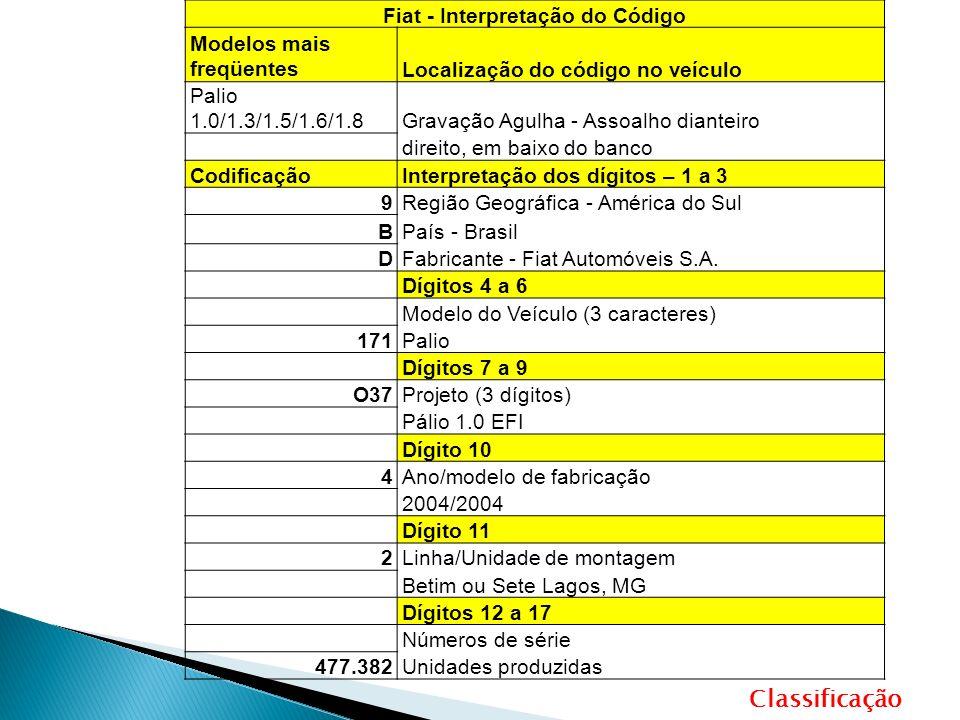 Fiat - Interpretação do Código Modelos mais freqüentesLocalização do código no veículo Palio 1.0/1.3/1.5/1.6/1.8Gravação Agulha - Assoalho dianteiro direito, em baixo do banco CodificaçãoInterpretação dos dígitos – 1 a 3 9Região Geográfica - América do Sul BPaís - Brasil DFabricante - Fiat Automóveis S.A.