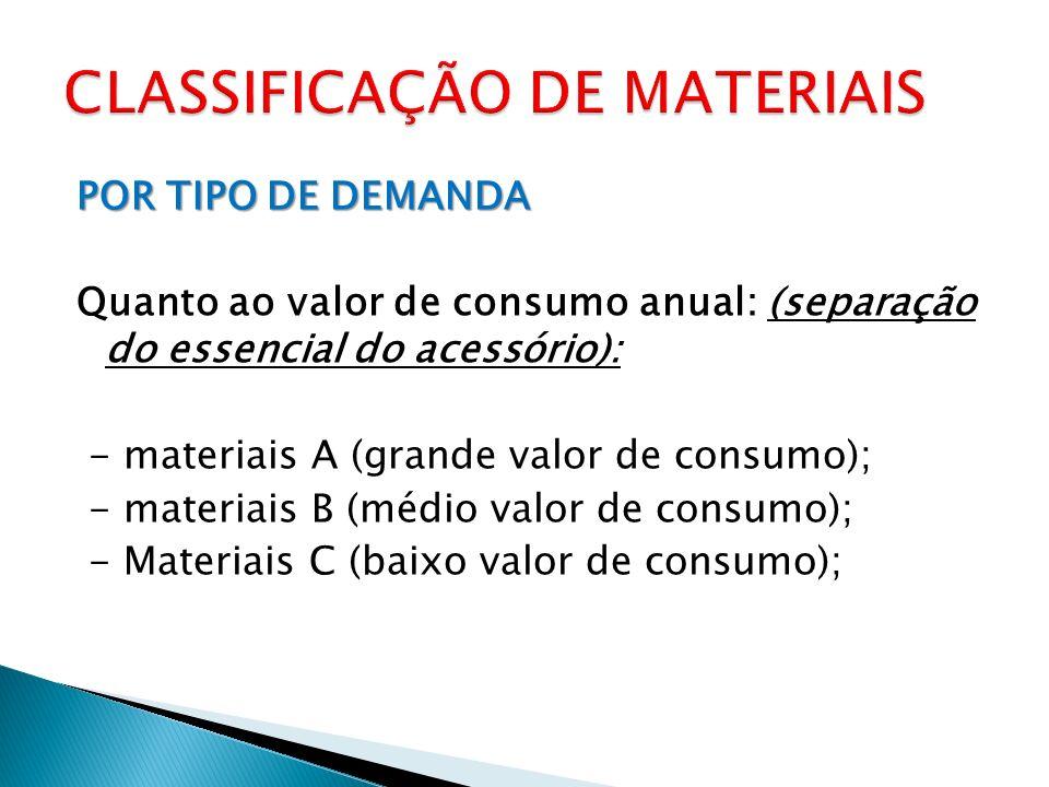 POR TIPO DE DEMANDA Quanto ao valor de consumo anual: (separação do essencial do acessório): - materiais A (grande valor de consumo); - materiais B (médio valor de consumo); - Materiais C (baixo valor de consumo);