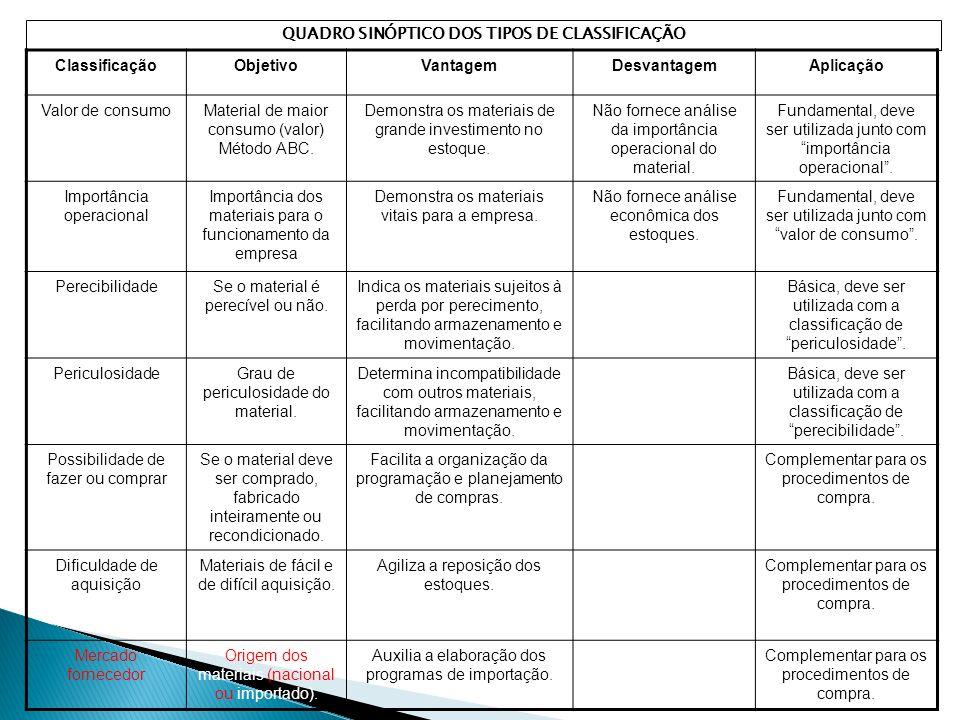 ClassificaçãoObjetivoVantagemDesvantagemAplicação Valor de consumoMaterial de maior consumo (valor) Método ABC.