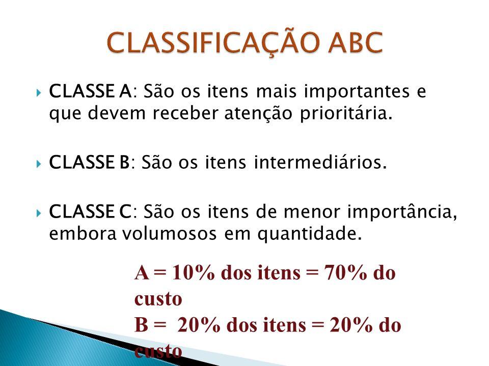 CLASSE A: São os itens mais importantes e que devem receber atenção prioritária.