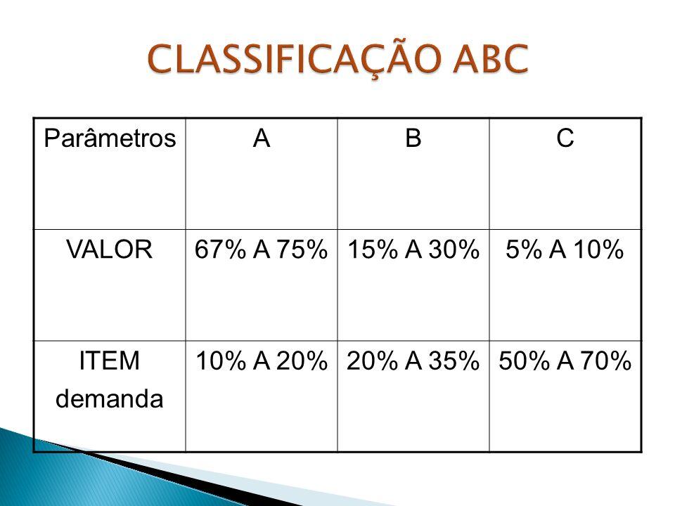 ParâmetrosABC VALOR67% A 75%15% A 30%5% A 10% ITEM demanda 10% A 20%20% A 35%50% A 70%