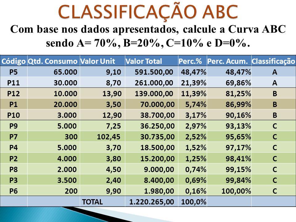 Com base nos dados apresentados, calcule a Curva ABC sendo A= 70%, B=20%, C=10% e D=0%.