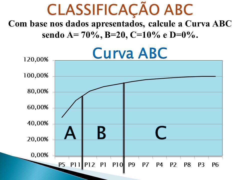 Com base nos dados apresentados, calcule a Curva ABC sendo A= 70%, B=20, C=10% e D=0%.