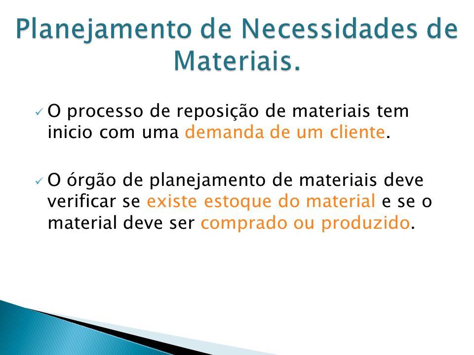 O processo de reposição de materiais tem inicio com uma demanda de um cliente.