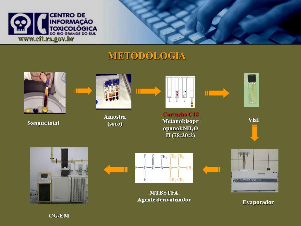 www.cit.rs.gov.br CG/EM Cartucho C18 Metanol:isopr opanol:NH 4 O H (78:20:2) Vial Evaporador MTBSTFA Agente derivatizador Amostra (soro) Sangue total