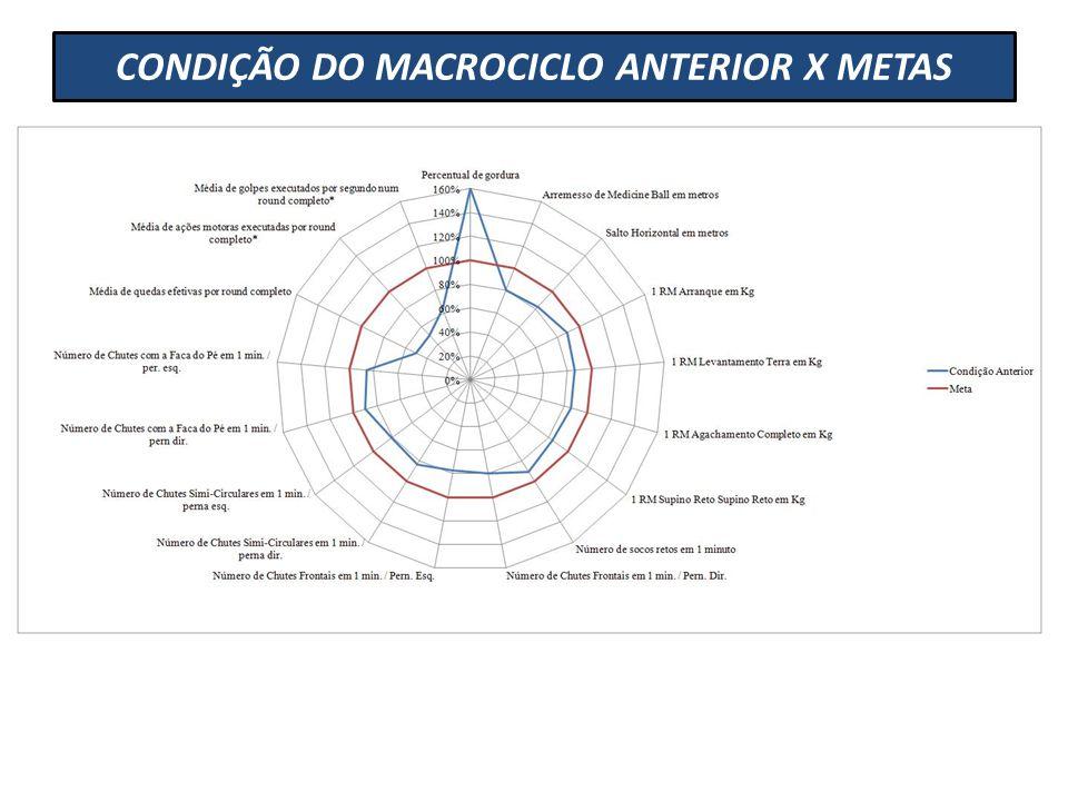 CONDIÇÃO DO MACROCICLO ANTERIOR X METAS