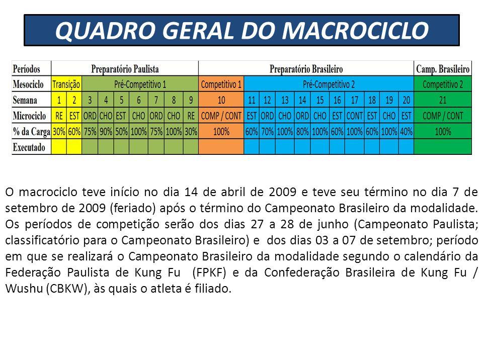 QUADRO GERAL DO MACROCICLO O macrociclo teve início no dia 14 de abril de 2009 e teve seu término no dia 7 de setembro de 2009 (feriado) após o términ
