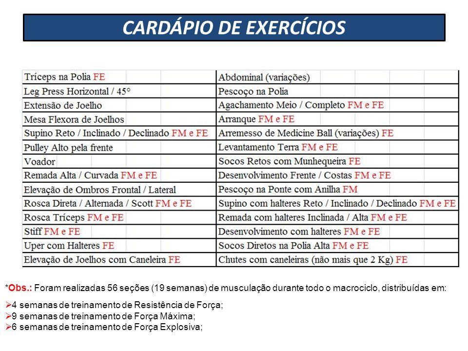 CARDÁPIO DE EXERCÍCIOS *Obs.: Foram realizadas 56 seções (19 semanas) de musculação durante todo o macrociclo, distribuídas em: 4 semanas de treinamen