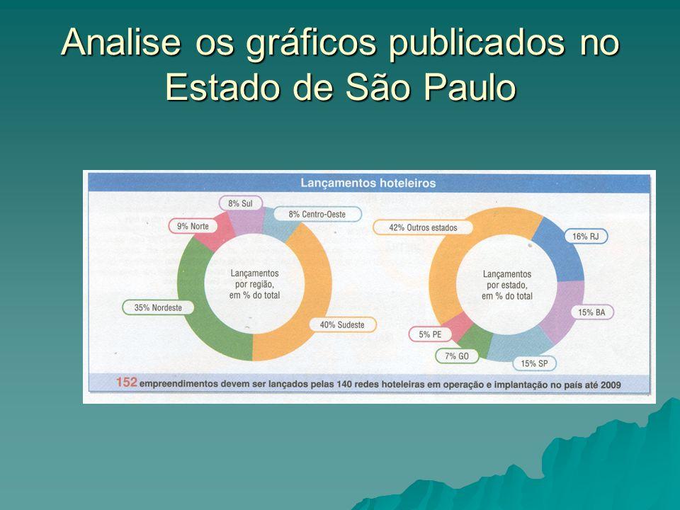 Analise os gráficos publicados no Estado de São Paulo