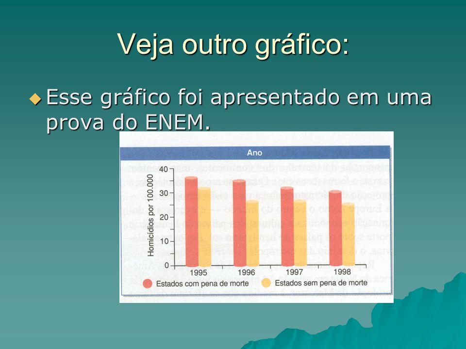 Veja outro gráfico: Esse gráfico foi apresentado em uma prova do ENEM. Esse gráfico foi apresentado em uma prova do ENEM.