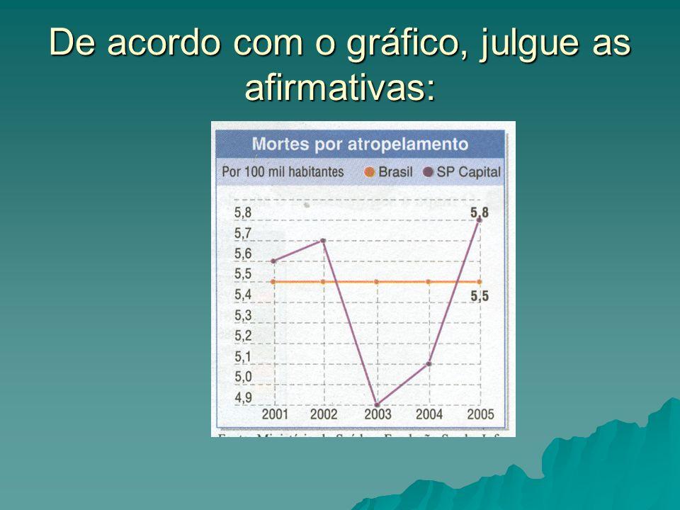 De acordo com o gráfico, julgue as afirmativas: