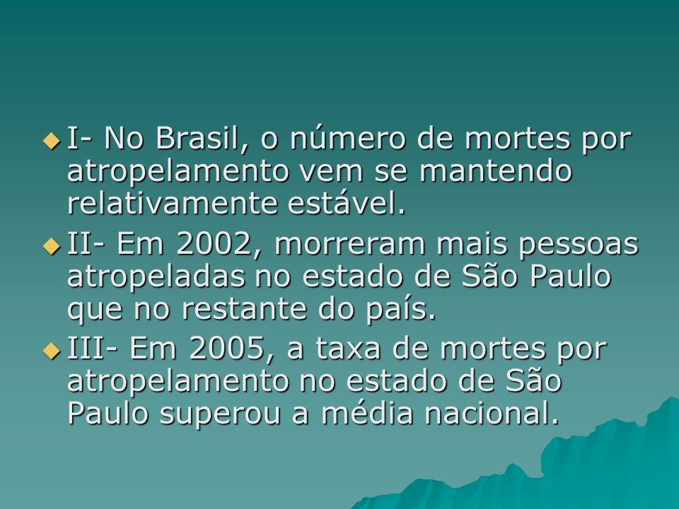 I- No Brasil, o número de mortes por atropelamento vem se mantendo relativamente estável. I- No Brasil, o número de mortes por atropelamento vem se ma