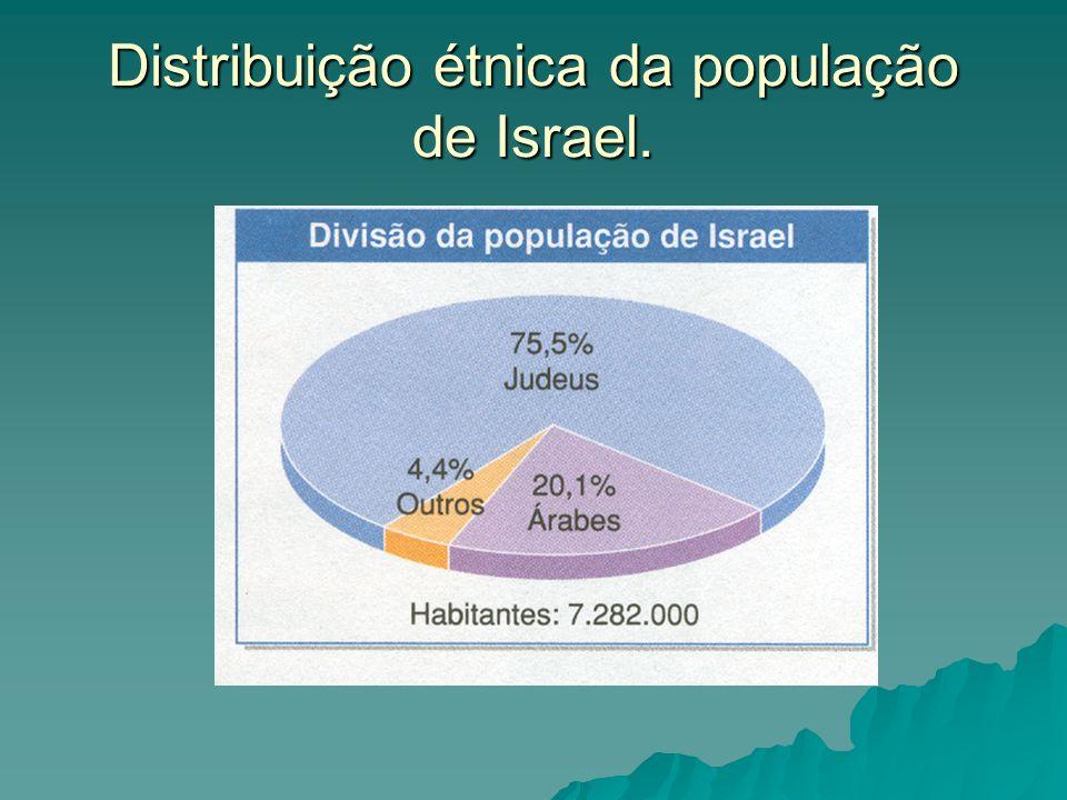 Distribuição étnica da população de Israel.
