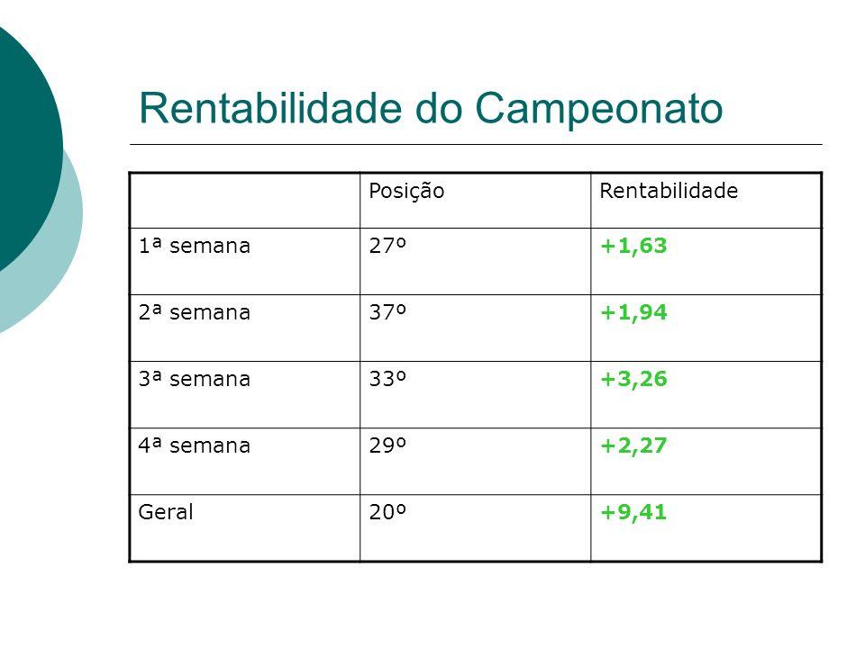 Rentabilidade do Campeonato PosiçãoRentabilidade 1ª semana27º+1,63 2ª semana37º+1,94 3ª semana33º+3,26 4ª semana29º+2,27 Geral20º+9,41