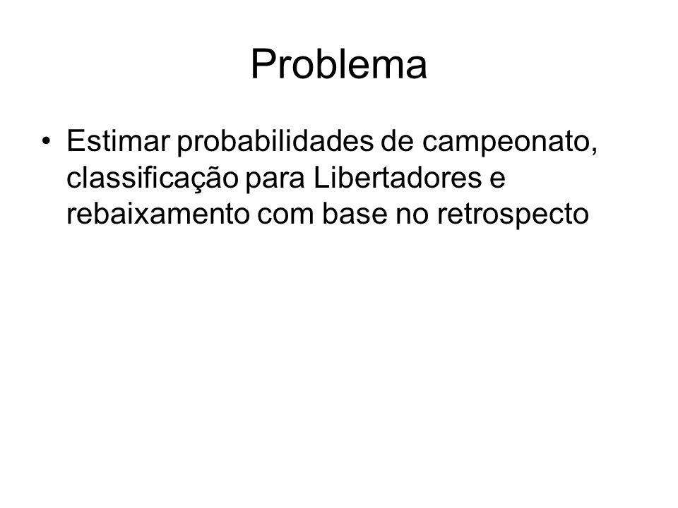 Problema Estimar probabilidades de campeonato, classificação para Libertadores e rebaixamento com base no retrospecto