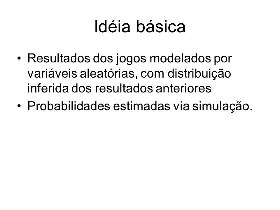 Idéia básica Resultados dos jogos modelados por variáveis aleatórias, com distribuição inferida dos resultados anteriores Probabilidades estimadas via