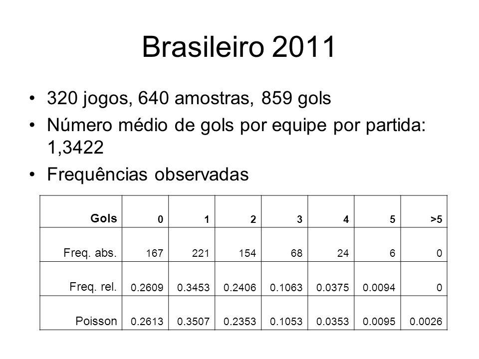 Brasileiro 2011 320 jogos, 640 amostras, 859 gols Número médio de gols por equipe por partida: 1,3422 Frequências observadas Gols 012345>5 Freq. abs.