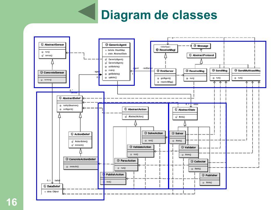 16 Diagram de classes