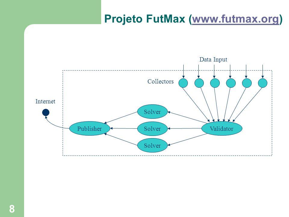 8 Validator Solver Publisher Collectors Internet Projeto FutMax (www.futmax.org)www.futmax.org Data Input Solver