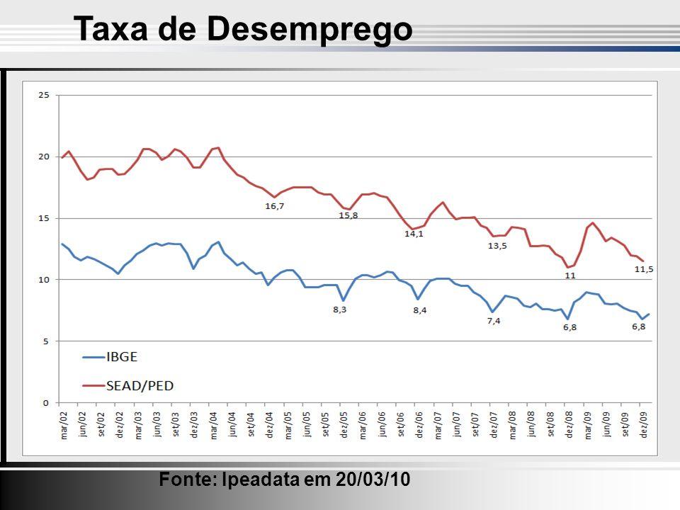 Taxa de Desemprego Fonte: Ipeadata em 20/03/10