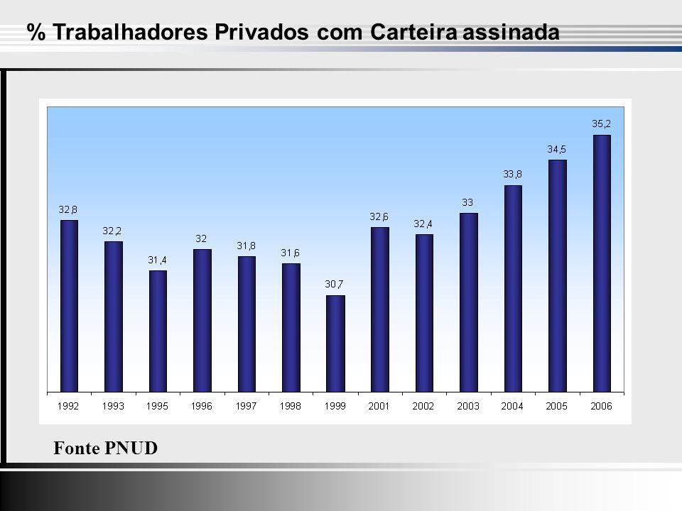 % Trabalhadores Privados com Carteira assinada Fonte PNUD