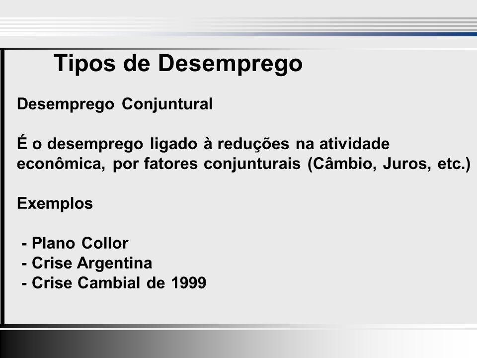 Tipos de Desemprego Desemprego Conjuntural É o desemprego ligado à reduções na atividade econômica, por fatores conjunturais (Câmbio, Juros, etc.) Exemplos - Plano Collor - Crise Argentina - Crise Cambial de 1999