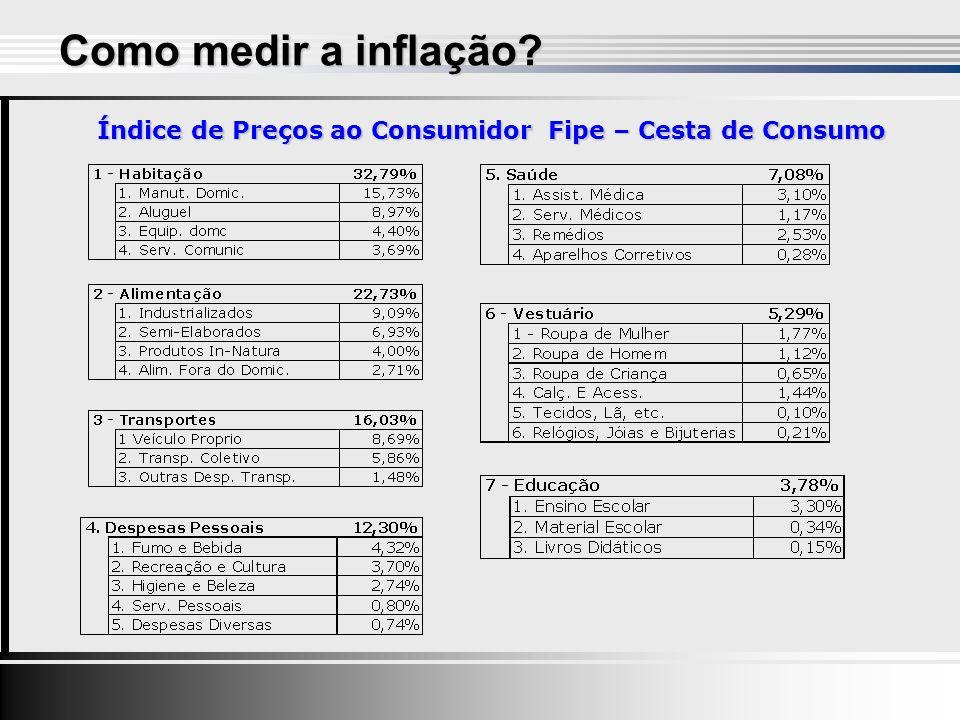 Como medir a inflação? Índice de Preços ao Consumidor Fipe – Cesta de Consumo