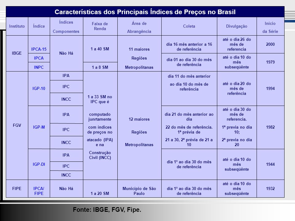 Fonte: IBGE, FGV, Fipe.
