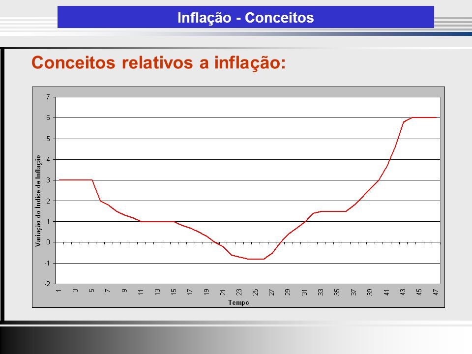 Conceitos relativos a inflação: Inflação - Conceitos