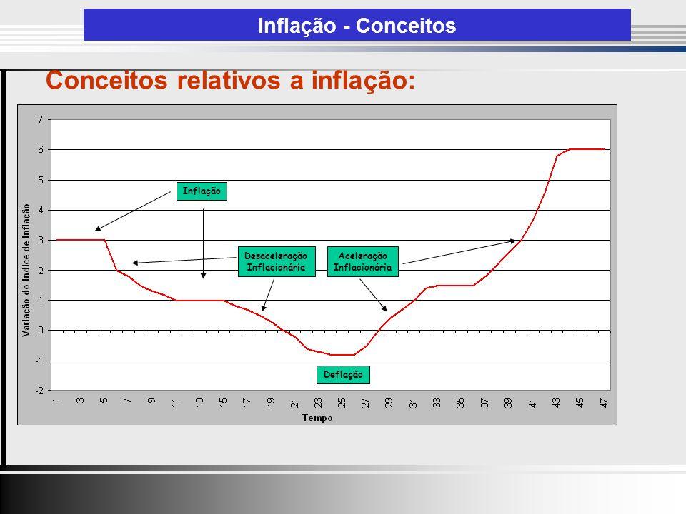 Conceitos relativos a inflação: Inflação - Conceitos Aceleração Inflacionária Inflação Deflação Desaceleração Inflacionária