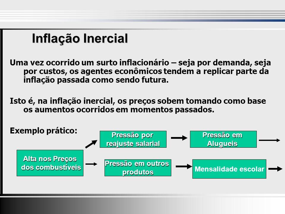 Inflação Inercial Uma vez ocorrido um surto inflacionário – seja por demanda, seja por custos, os agentes econômicos tendem a replicar parte da inflação passada como sendo futura.