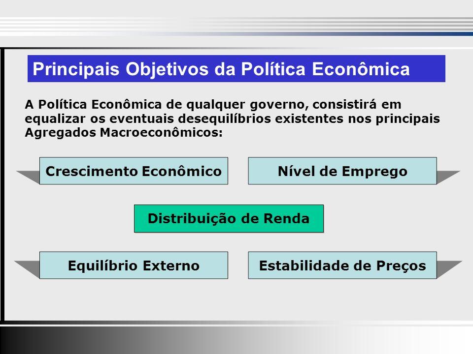 Principais Objetivos da Política Econômica A Política Econômica de qualquer governo, consistirá em equalizar os eventuais desequilíbrios existentes nos principais Agregados Macroeconômicos: Crescimento EconômicoEquilíbrio ExternoNível de EmpregoEstabilidade de Preços Distribuição de Renda
