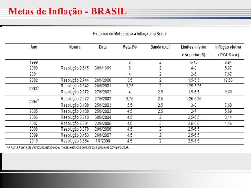 Metas de Inflação - BRASIL