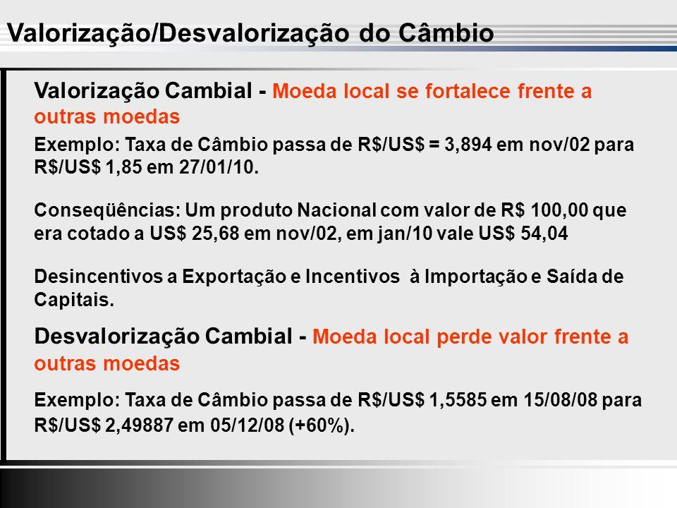 Valorização/Desvalorização do Câmbio Valorização Cambial - Moeda local se fortalece frente a outras moedas Exemplo: Taxa de Câmbio passa de R$/US$ = 3,894 em nov/02 para R$/US$ 1,85 em 27/01/10.